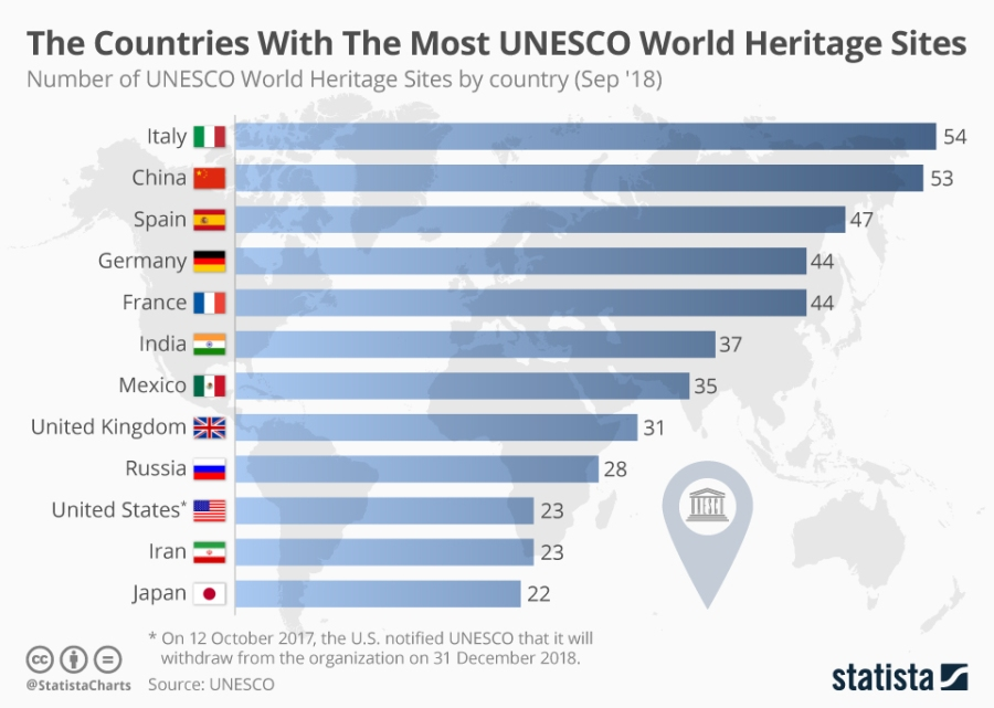 chartoftheday_15643_the_number_of_unesco_world_heritage_sites_by_country_n