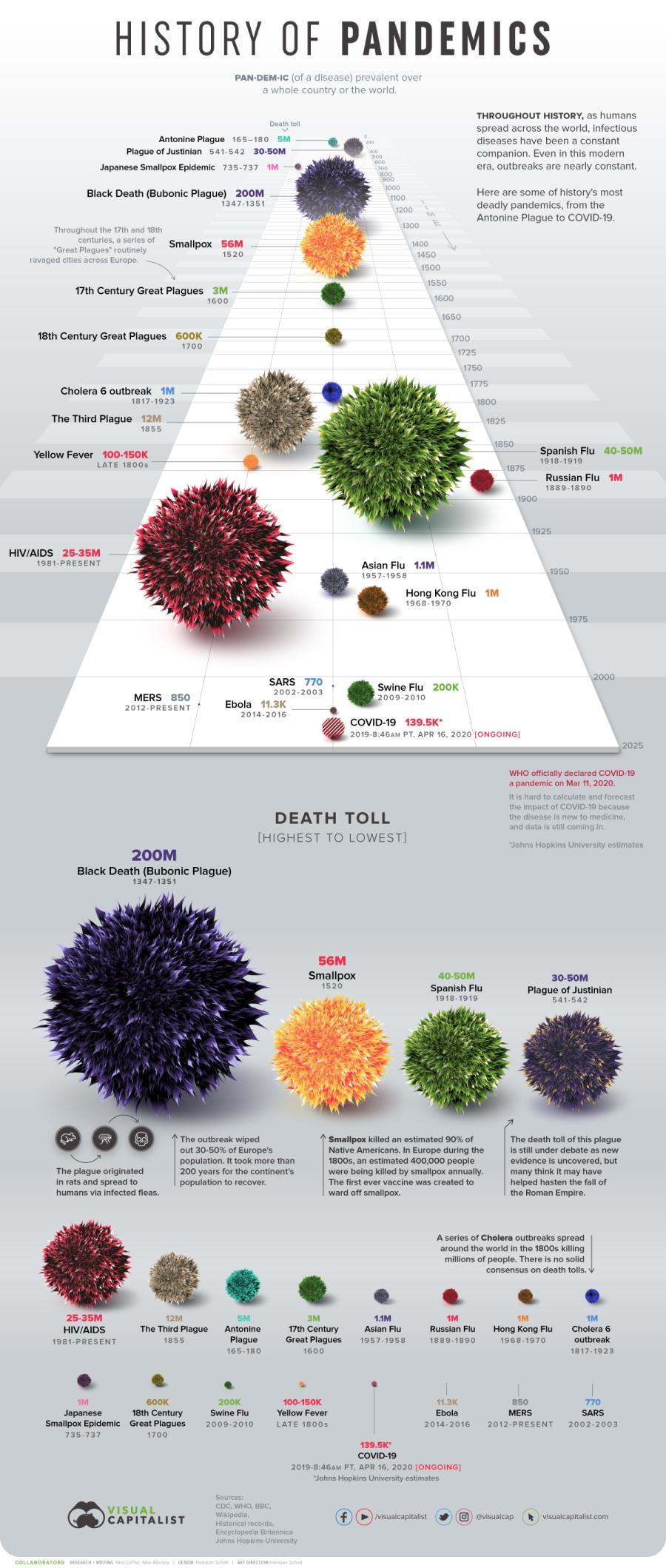 DeadliestPandemics-Infographic-34